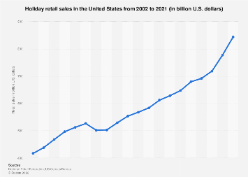 Holiday retail sales in the United States 2000-2018