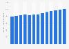 Anzahl der beschäftigten Gastwirte und Hoteliers in Deutschland bis 2011