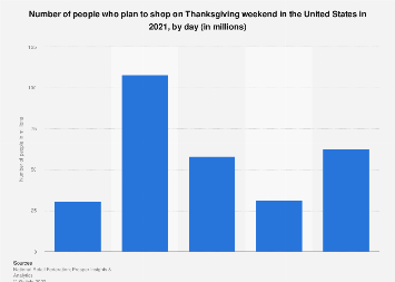 U.S. consumers planning to shop on Thanksgiving weekend by day 2017-2019