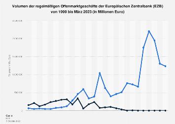 Offenmarktgeschäfte der EZB - Volumen bis 2019