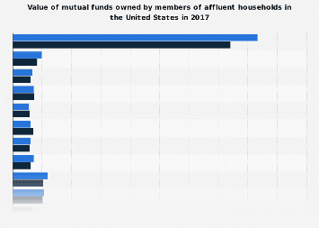 Value of mutual funds owned by affluent households in the United States 2017