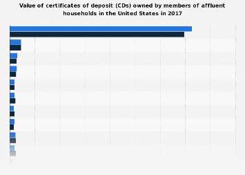 Value of certificates of deposit owned by affluent households in the U.S. 2017