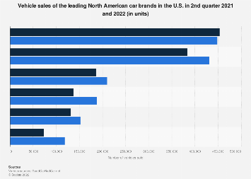 U.S. vehicle sales of North American car brands 2018