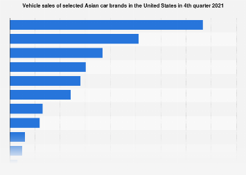 Vehicle sales of Asian car brands in the United States 2018