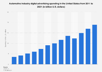 Digital ad spend of the U.S. automotive industry from 2011 to 2019