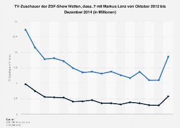 TV-Zuschauer von Wetten, dass..? mit Markus Lanz bis Dezember 2014