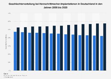 Geschlechterverteilung bei Herzschrittmacher-Implantationen in Deutschland bis 2016