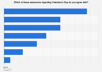 Americans opinions about love and Valentine's Day in 2018