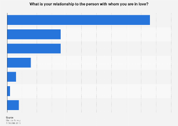 United States - relationship with the love interest in 2017