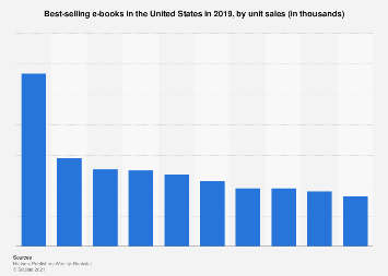 E books statistics facts statista e book fandeluxe Image collections