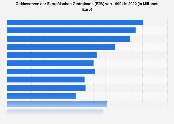 Goldreserven der Europäischen Zentralbank (EZB) bis 2019