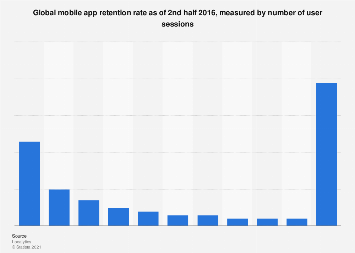 Mobile app retention rate worldwide H2 2016, by app usage