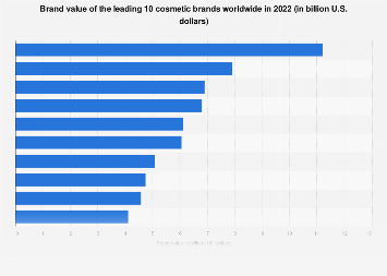 Brand value of the leading 10 cosmetic brands worldwide 2017