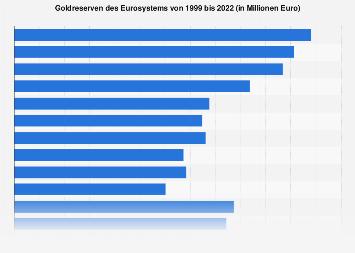 Goldreserven des Eurosystems bis 2019