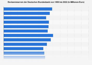 Devisenreserven der Deutschen Bundesbank bis 2019