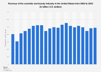Revenue of the cosmetic industry in the U.S. 2002-2016