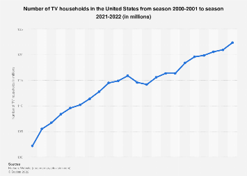 Number of TV households in the U.S. 2000-2019