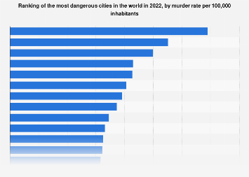 Worlds' most dangerous cities 2017, by murder rate