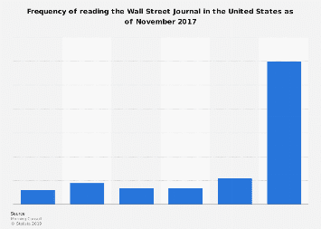 Frequency of reading the Wall Street Journal in the U.S. 2017