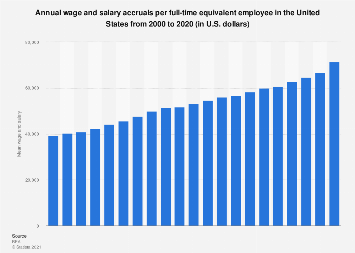 Annual mean wages and salary per employee in the U.S. 2000-2018