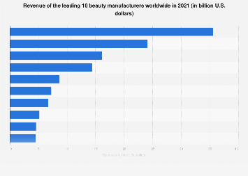 Revenue of the leading 20 beauty manufacturers worldwide 2016