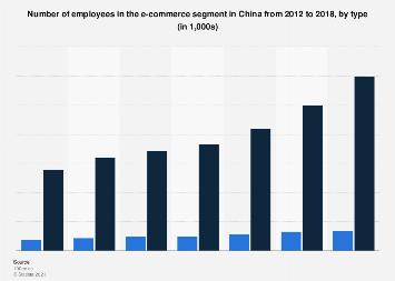 Number of employees in the e-commerce segment China 2012 - 2017