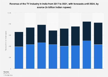 Revenue of the TV industry in India 2014-2023, by source