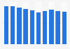 Spanish-language radio news station revenue in the U.S. 2009-2017