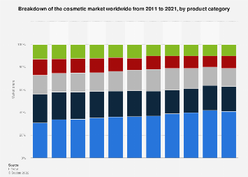 Breakdown of the cosmetic market worldwide 2011-2017, by product category