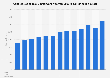 Consolidated sales of L'Oreal worldwide 2009-2017
