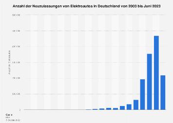 Neuzulassungen von Elektroautos in Deutschland bis 2018