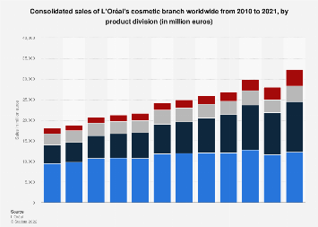 Consolidated sales of L'Oreal's cosmetic branch worldwide 2010-2017, by division
