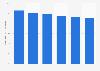 Western Europe: percentage of global B2C e-commerce sales 2013-2018