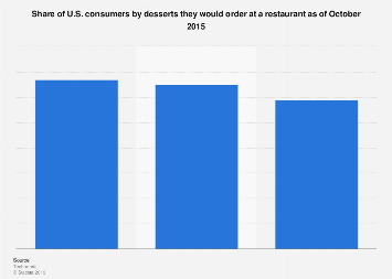 preferred desserts of us consumers 2015 - Blue Restaurant 2015