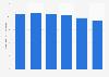 Latin America: percentage of global B2C e-commerce sales 2013-2018