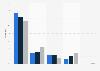 Umsatzanteile auf dem GKV-Rabbattmarkt in Deutschland nach Marktsegmenten bis 2016