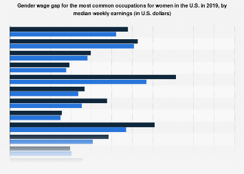 U.S. gender wage gap for the 20 most common occupations for women 2016