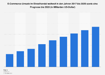 Prognose zum Umsatz im Online-Einzelhandel weltweit bis 2020