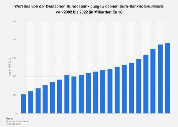 Wert des von der Deutschen Bundesbank ausgewiesenen Euro-Banknotenumlaufs bis 2018