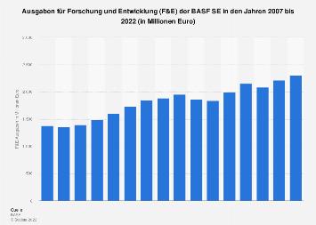 BASF SE - Ausgaben für Forschung und Entwicklung (F&E) bis 2016
