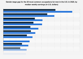 U.S. gender wage gap for the 20 most common occupations for men 2016