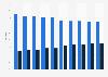 BASF SE - Anteil von Industrie- und Entwicklungsländern am Gesamtumsatz bis 2018