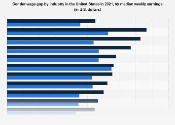 U.S. gender wage gap, by industry 2017