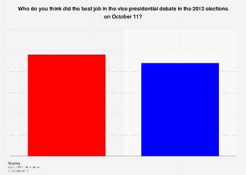 2012 election: outcome of vice presidential debate