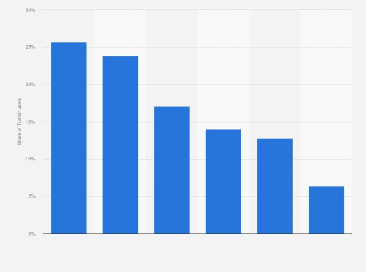 O Tumblr US User Age Distribution 2016