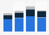 Gehälter von CEOs in deutschen Internetunternehmen 2012 (nach Unternehmensalter)
