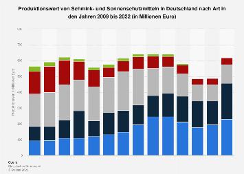 Produktion von Schminkmitteln in Deutschland bis 2017