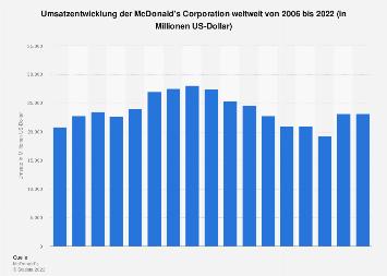 Umsatz der McDonald's Corporation weltweit bis 2018