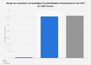 Kunststoffabfälle - Verwertung und Beseitigung in Deutschland 2017
