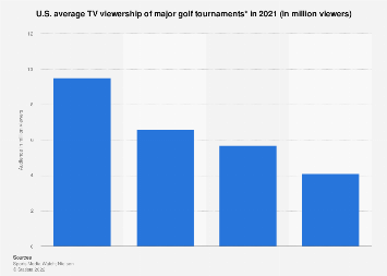 Average number of U.S. TV viewers major golf tournaments 2016